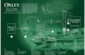 Oxley vakuová destilace - diagram